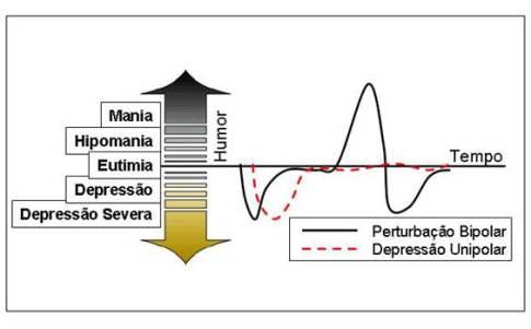 Doença Bipolar